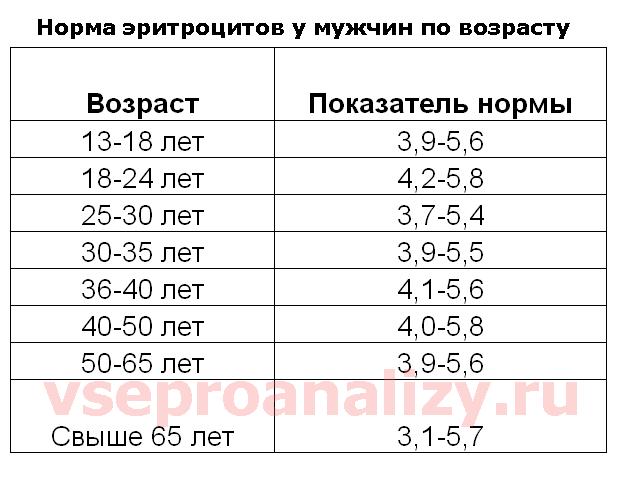 Таблица содержит данные об оптимальном содержании эритроцитов в крови мужчины в зависимости от возраста
