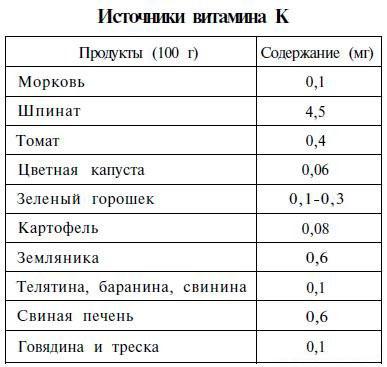 в чем и сколько содержится витамина К - таблица