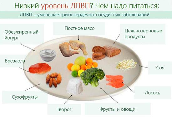 Как повысить низкий ЛПВП? Какие продукты нужно есть, чтобы уменьшить риск сердечно-сосудистых заболеваний.