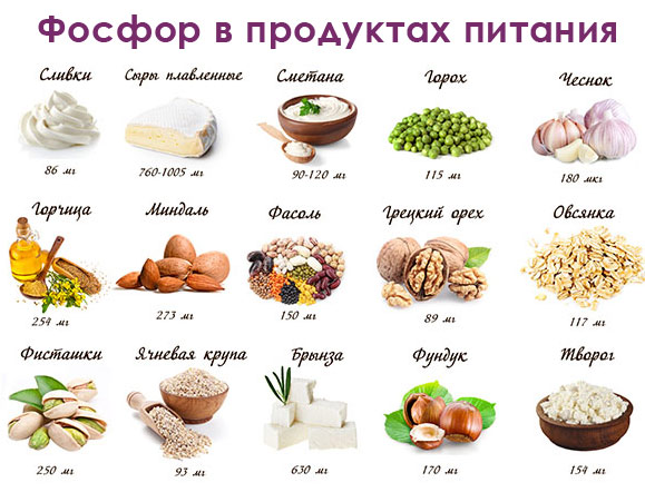 В каких продуктах питания содержится фосфор
