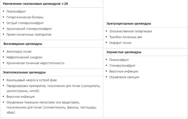 Анализ мочи по Нечипоренко позволяет более точно определить количественное содержание цилиндров