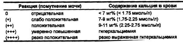 Проба Сулковича — анализ содержания кальция в моче
