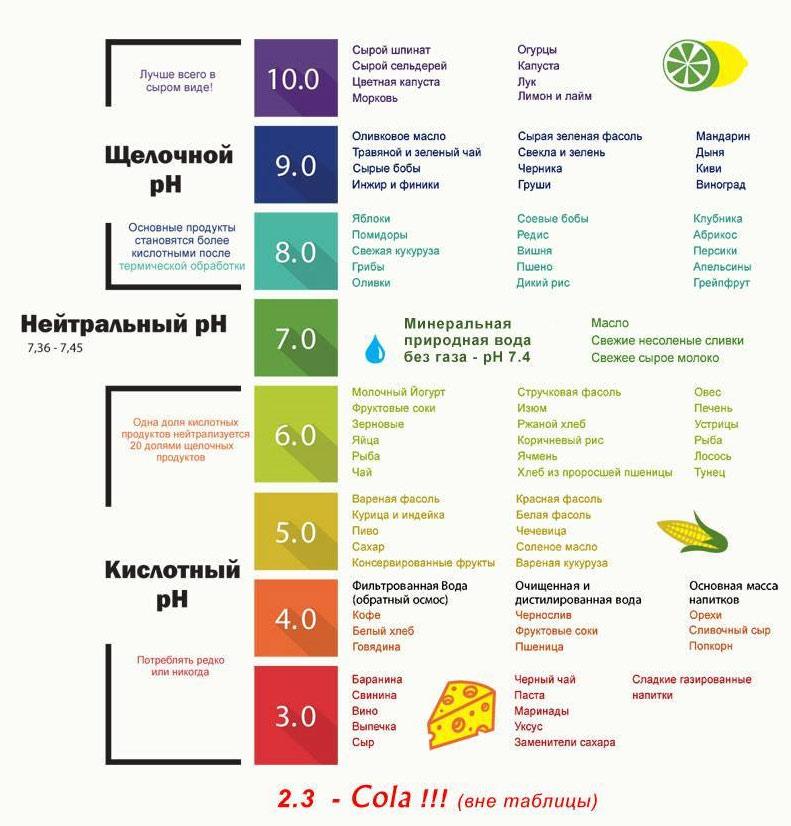 Влияние различных продуктов питания на щелочной и кислотный pH