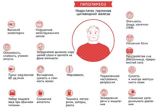 Клинические проявления гипотиреоза