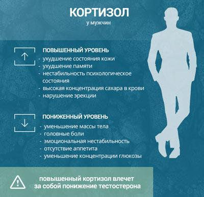 Как проявляется повышенный или пониженный уровень кортизола у мужчин