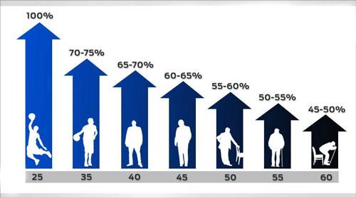 Уровень тестостерона у мужчин по возрасту