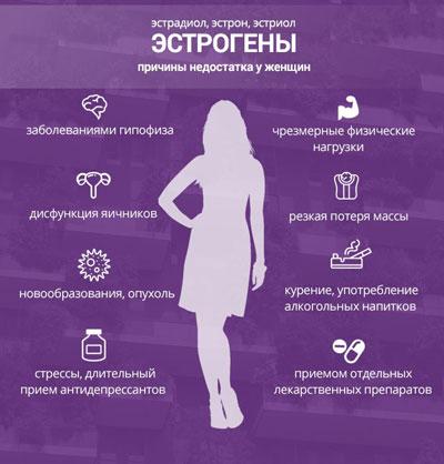 Причины нехватки эстрогенов у женщин