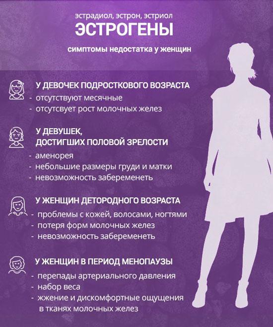 Симптомы низкого уровня эстрогена