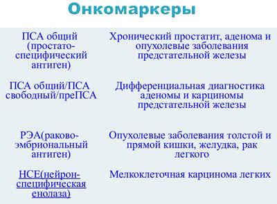 Виды онкомаркеров