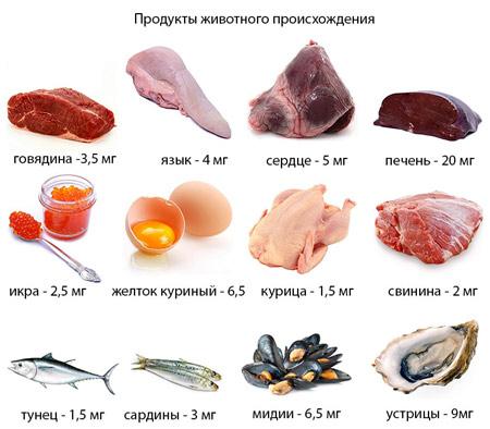 Продукты питания, повышающие уровень гемоглобина в крови