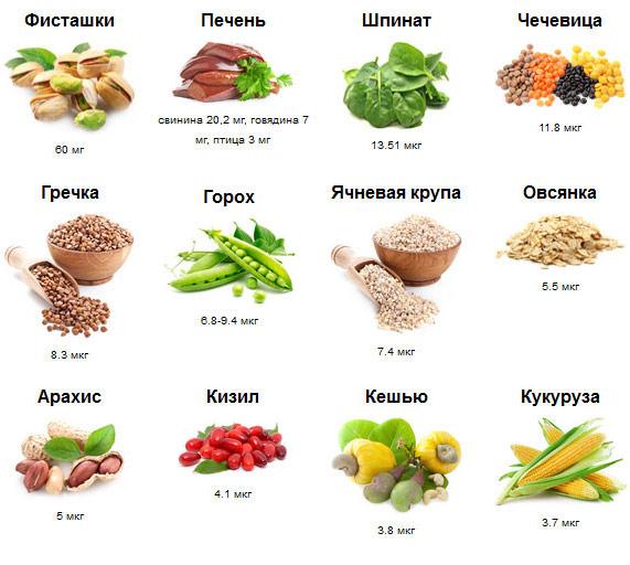 Как поднять уровень железа в крови продуктами питания