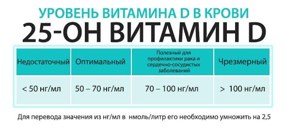 Уровень витамина D (25-гидроксикальциферола, витамина Д) в крови в норме и при отклонениях