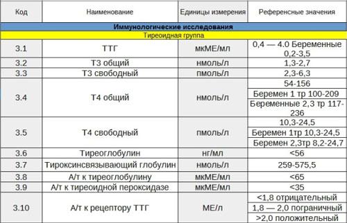 Таблица референсных значений гормонов щитовидной железы