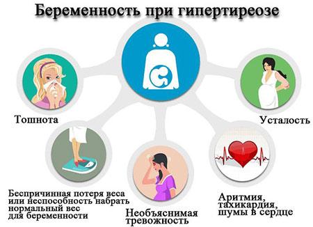 Проявления гипертиреоза при беременности