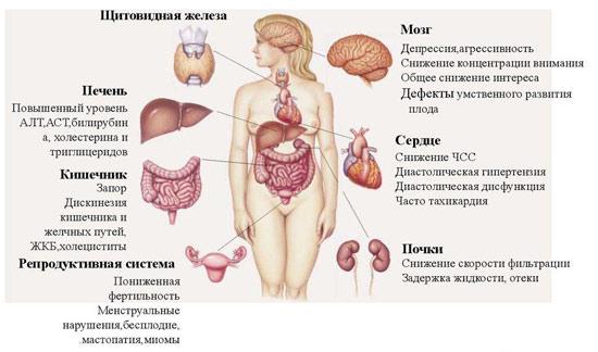 Клинические симптомы гипотиреоза у женщин