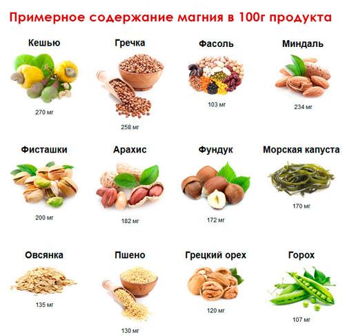 В каких продуктах содержится больше всего магния.
