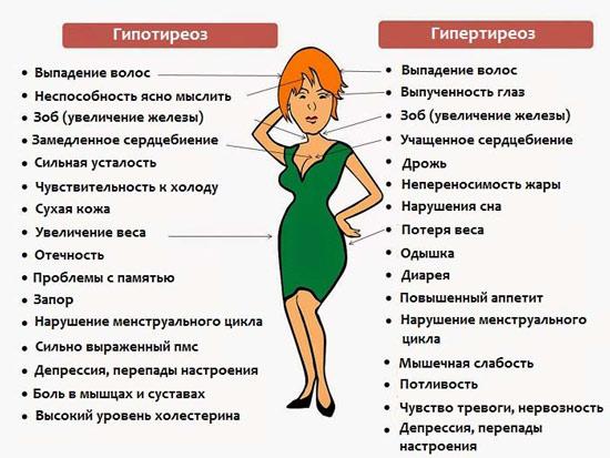 Симптомы гипотиреоза и гипертиреоза