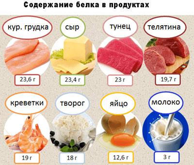 Список продуктов питания, богатых белком