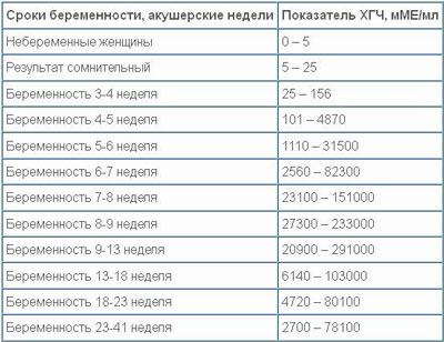 Таблица норм ХГЧ по неделям