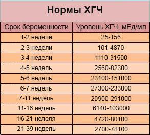 Таблица расшифровки результатов анализа ХГЧ по неделям