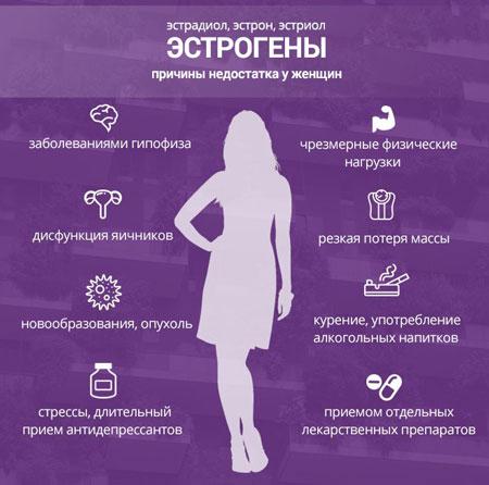Причины низкого уровня эстрогена