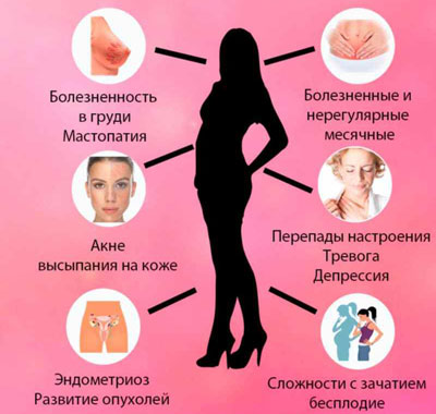 Повышенный уровень эстрогенов у женщин